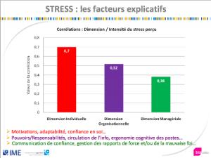 Stress facteurs explicatifs