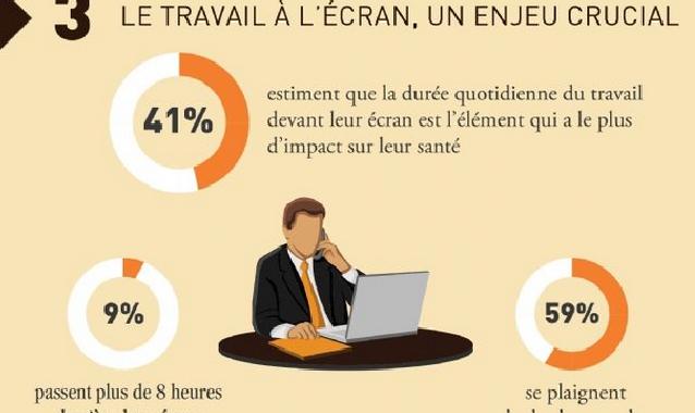 [Infographie] Baromètre 2013 de la Qualité de Vie au Travail #QVT